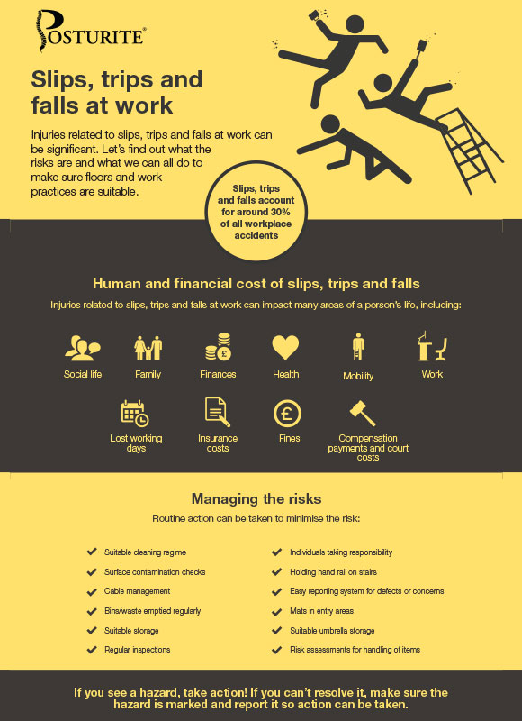 Slips, trips and falls at work